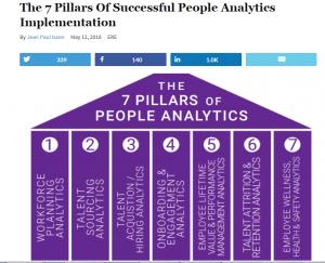 The 7 Pillars of People Analytics EREMEdia